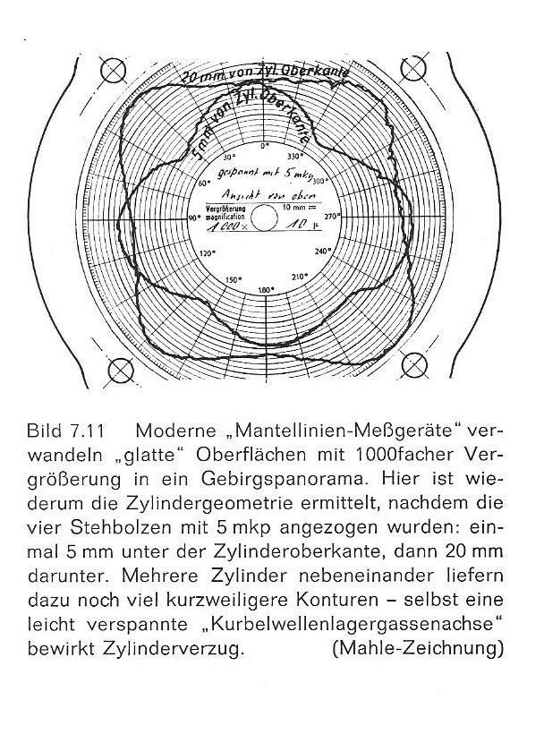 0-1-A-Mahle;Zylinderverzug-2 001 - Großansicht