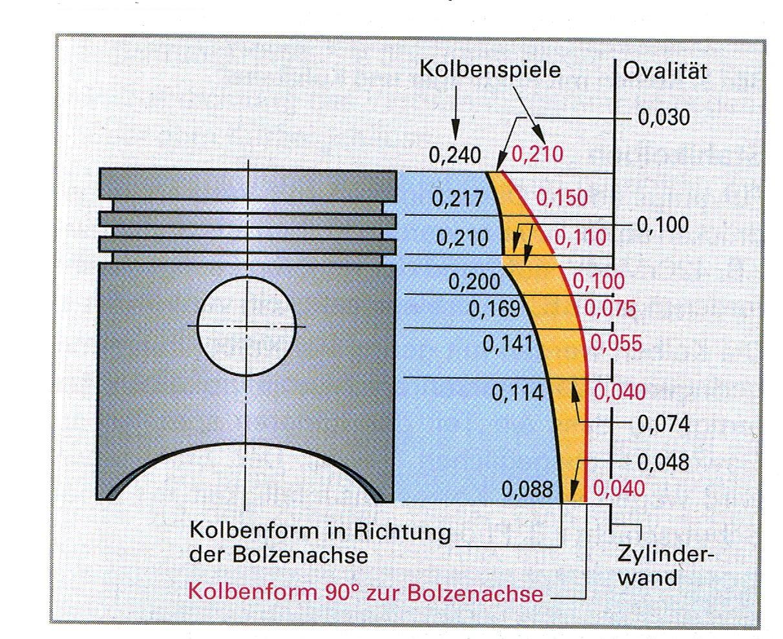 Kolbenform