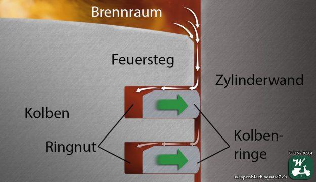 Der Großteil des Drucks baut die Kompression auf. Ein geringfügiger Teil Blowby zwischen Zylinderwand und Kolbenringen ist immer vorhanden. Der Verbrennungsdruck (Weiße Pfeile) bewirkt zusätzlich einen Druck auf die Kolbenringe in Richtung Zylinderwand.